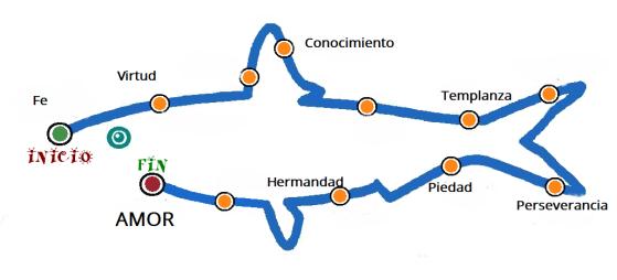 Itinerario_sardina